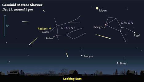 Although they can appear anywhere in the night sky, Geminid meteors appear to radiate from near the star Castor in the constellation Gemini, which is well above the horizon by late evening. Sky & Telescope