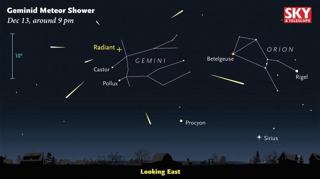 Geminid meteors radiant