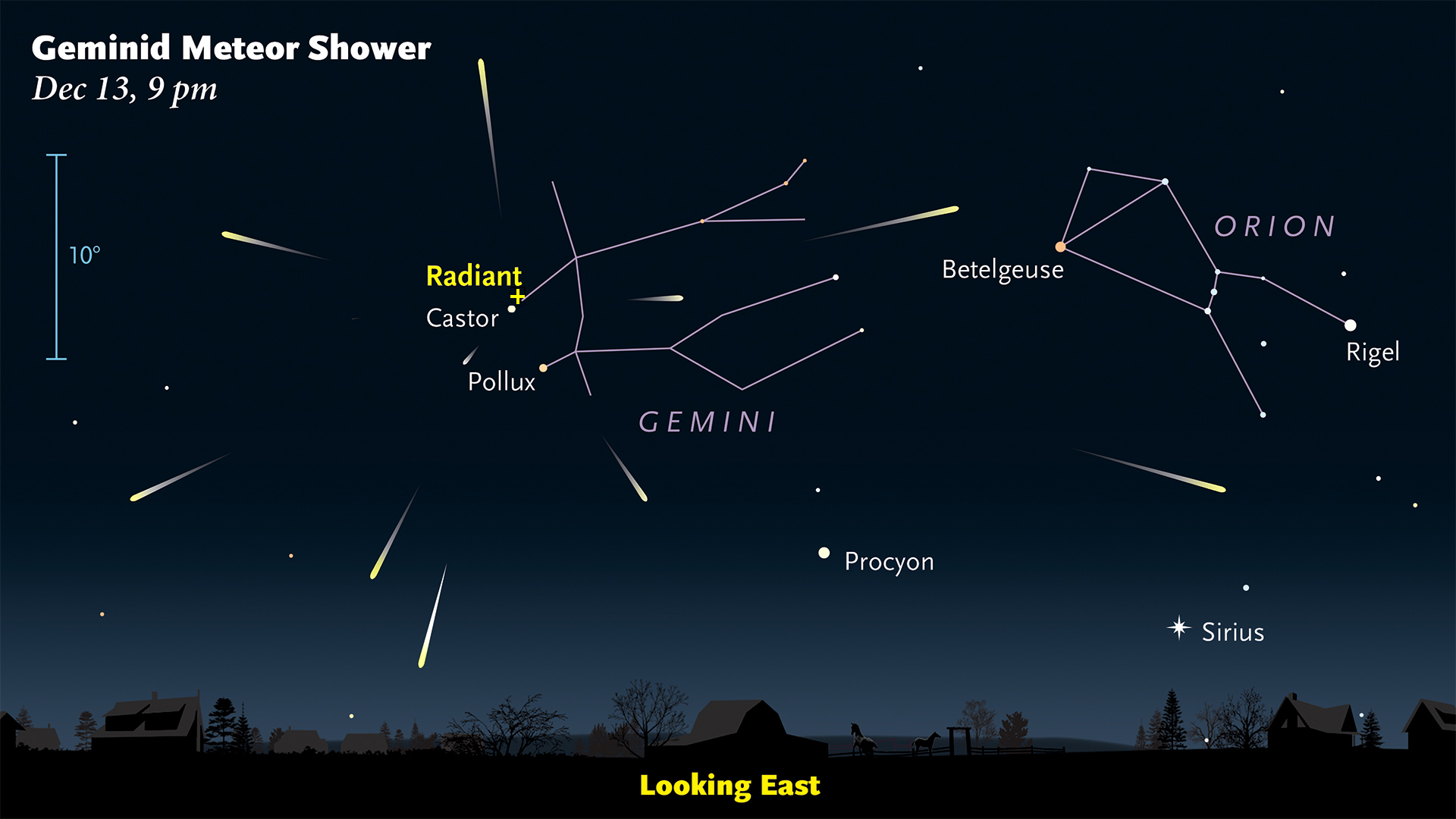 The Geminid radiant around 9 p.m.