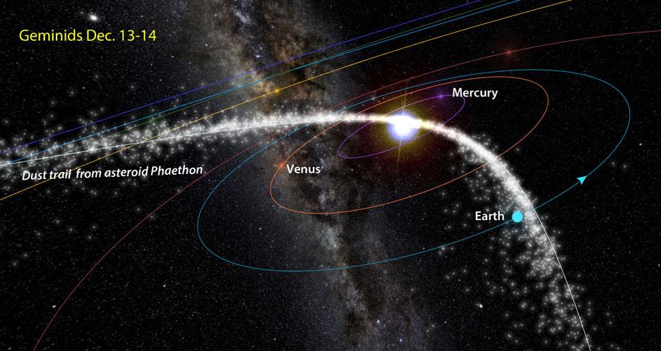 Geminid meteoroid intersection