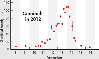 Geminid activity in 2012