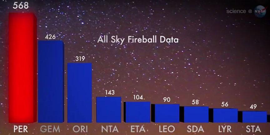 Germinids Perseids fireball graphic NASA_Better