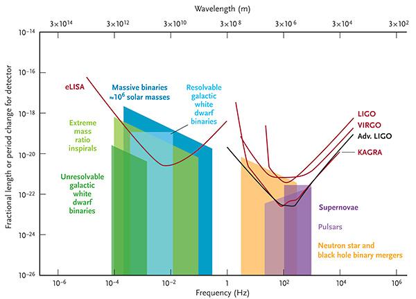 Gravitational Wave Detectors and Sources