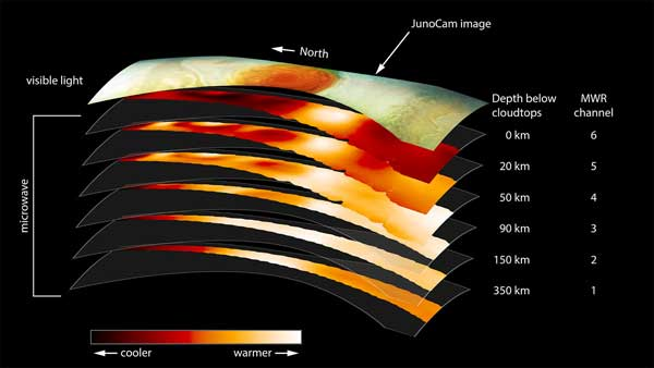 The Great Red Spot's layers