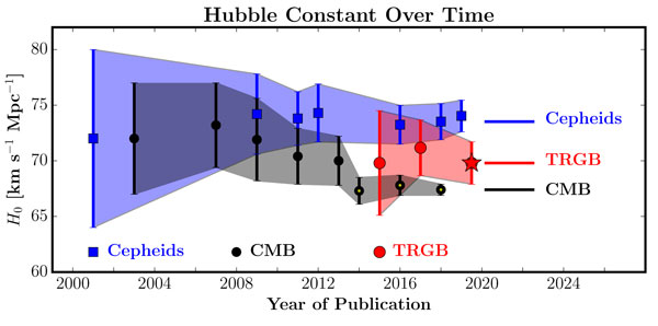 Hubble constant vs. publication year