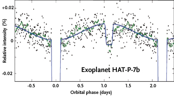 Transiting exoplanet HAT-P-7b