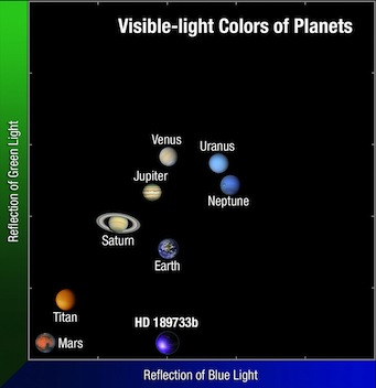 Plot of HD 189733b's color compared to our Solar System