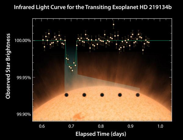 HD219134 Light Curve