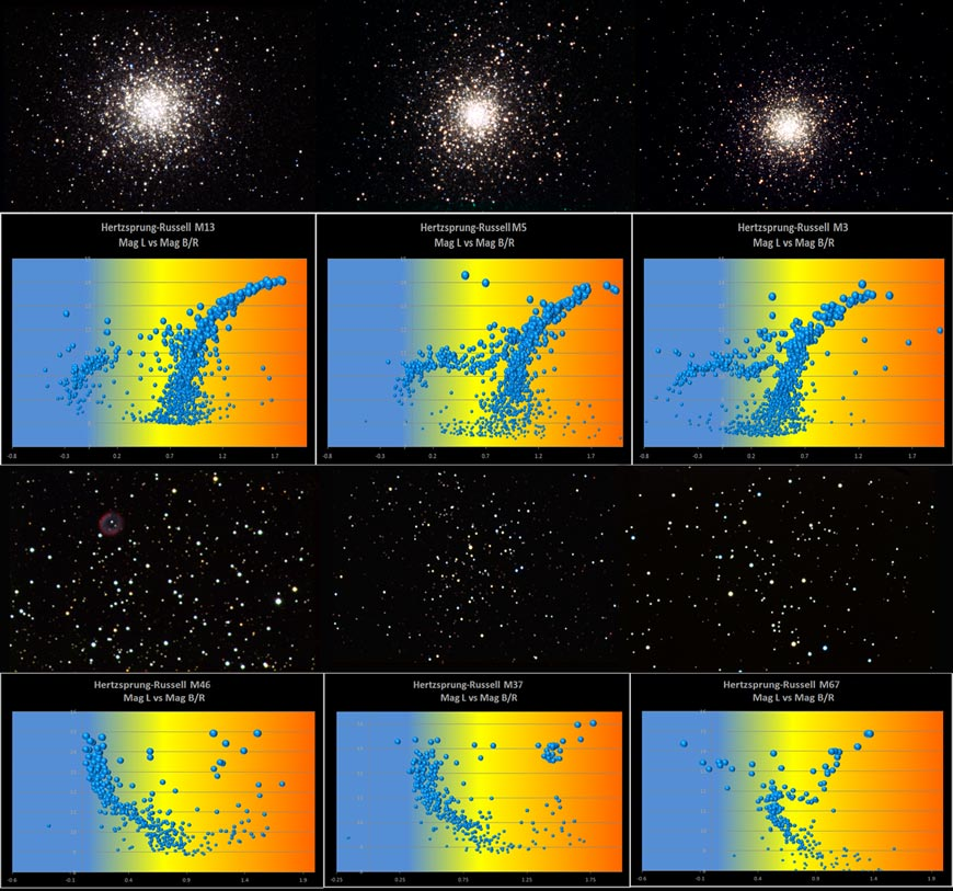 Hertzsprung russell diagram for open and globular clusters eitel photographer ccuart Image collections