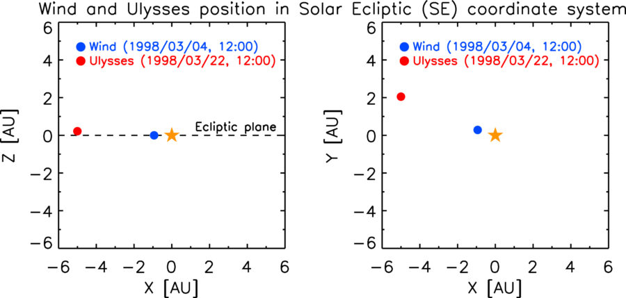 The alignment of the Wind and Ulysses spacecraft with the Sun