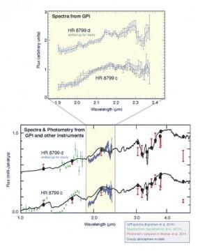 Spectra of planets around HR 8799