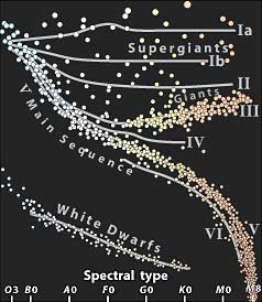 A Hertzsprung-Russell diagram plots stars' spectral types against their intrinsic luminosities (absolute magnitudes).