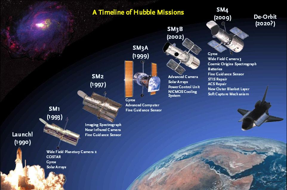 Hubble Readies for Full Operation - Sky & Telescope