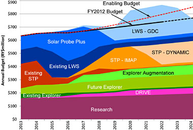 Budget projection for heliophysics projectsw