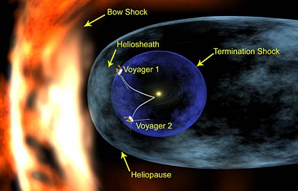 Heliosphere diagram