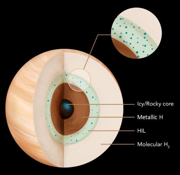 Saturn's interior