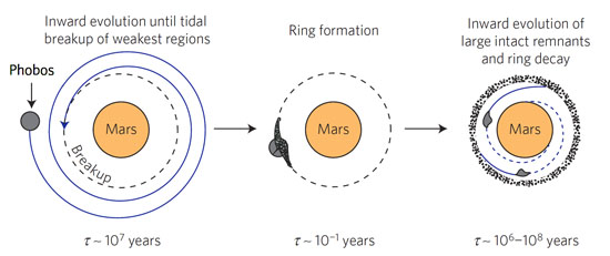 How Phobos makes a ring