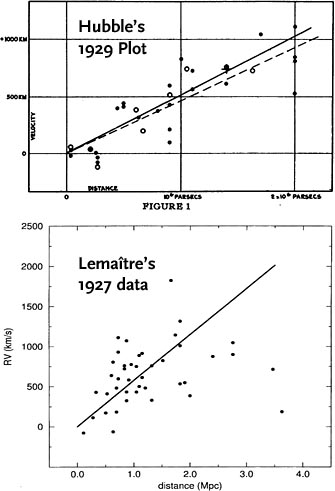 Expansion-rate plots by Hubble and Lemaître