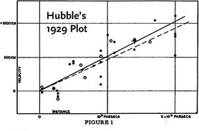 Hubble constant plot