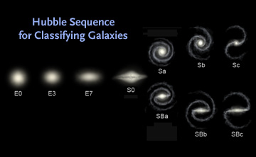The Hubble Sequence