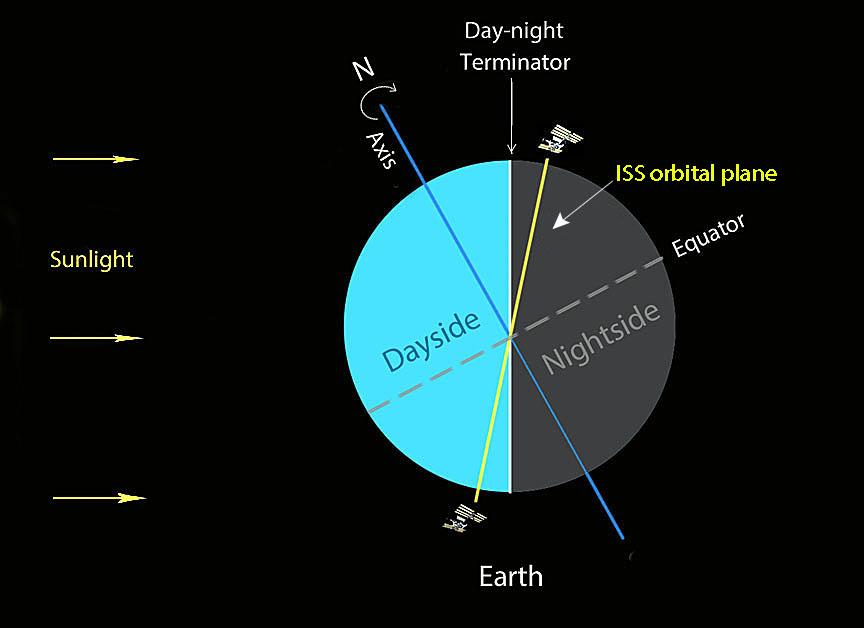 Favorable orbital circumstances
