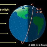 ISS's orbit in May