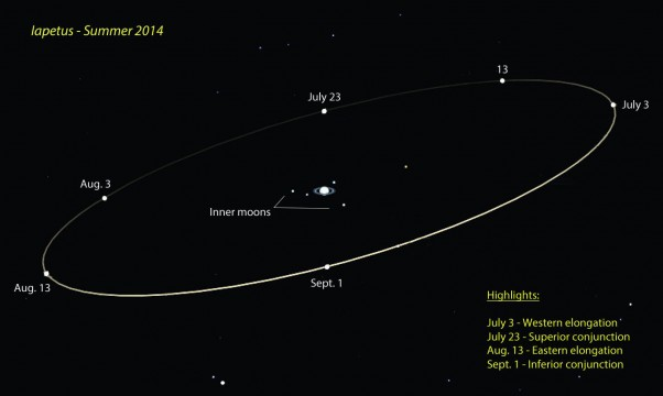 Iapetus west of Saturn