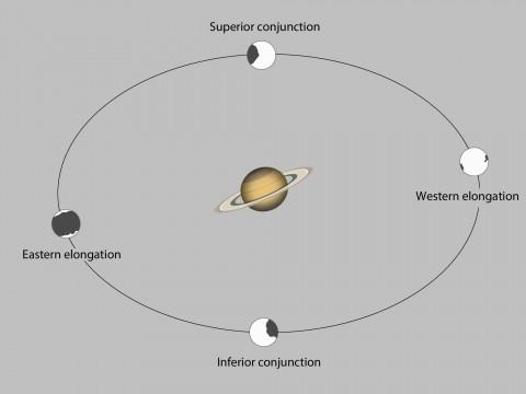 Orbit of Iapetus