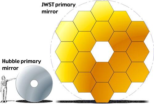 JWST vs. Hubble mirrors