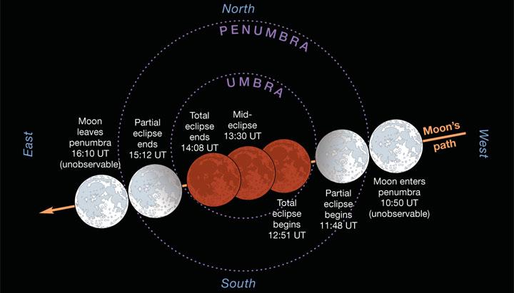 Jan 2018 Lunar Eclipse