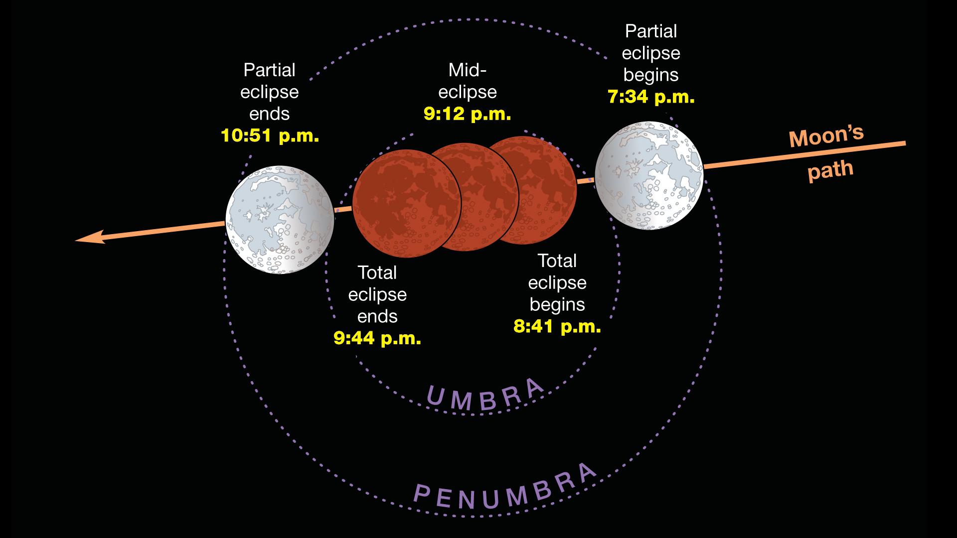 Jan 2019 lunar eclipse HD PST
