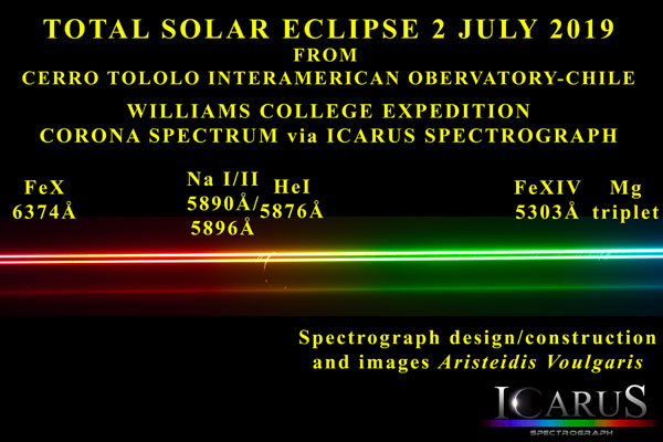 Spectrum of the solar coronoa