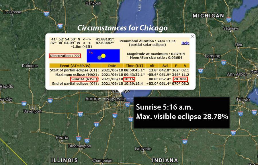 Chicago eclipse particulars