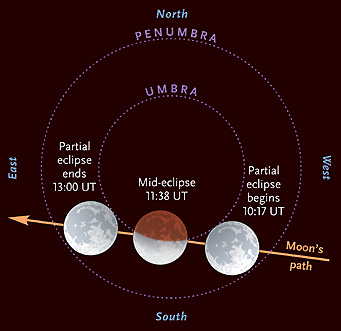 June 26th's lunar eclipse