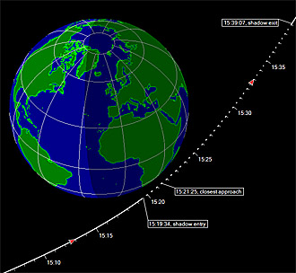 Juno's trajectory past Earth