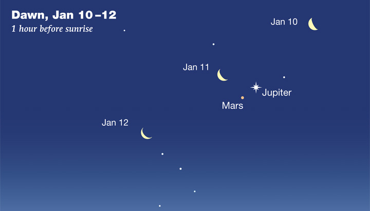 Jupiter-Mars-Moon on January 10-12