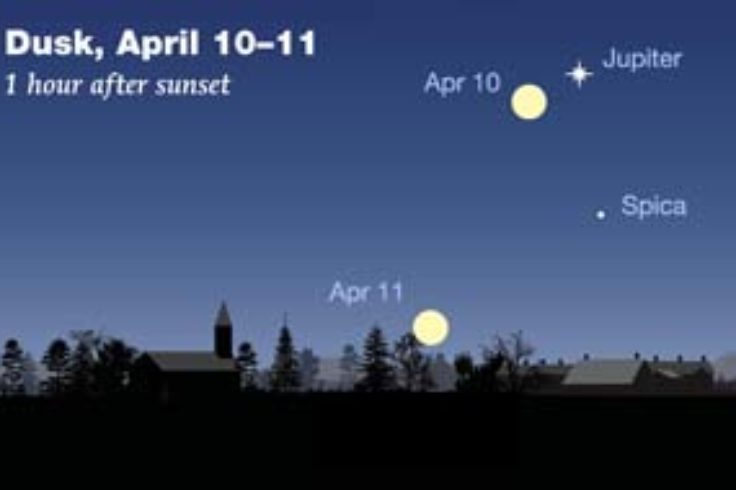 Jupiter-Moon pairing on April 10-11