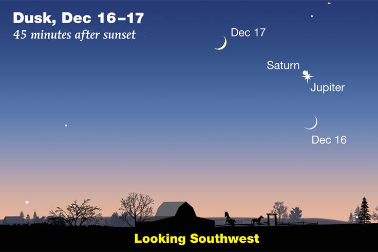 Jupiter-Saturn-Moon Dec 2020