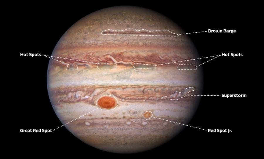 Labeled Jupiter