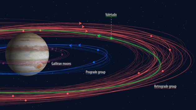 Jupiter moon orbits