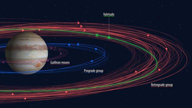 Jupiter moon orbits