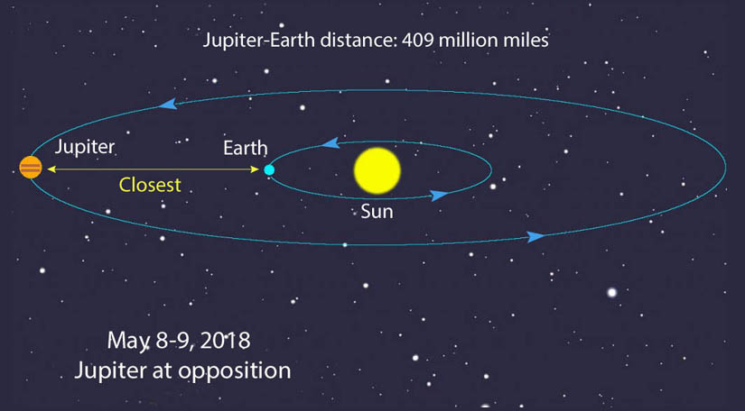 Orbital Neighbors