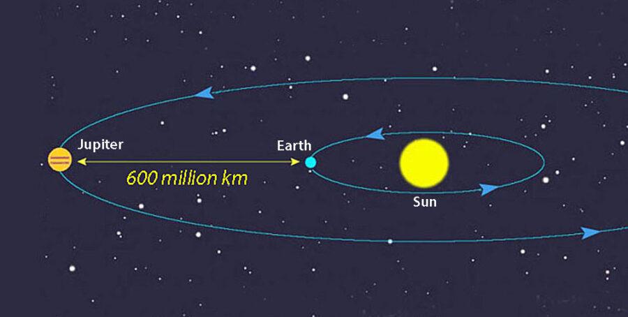 Jupiter opposition diagram