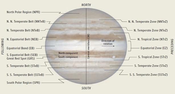 jupiter diagram a big, bright, and beautiful jupiter - sky & telescope
