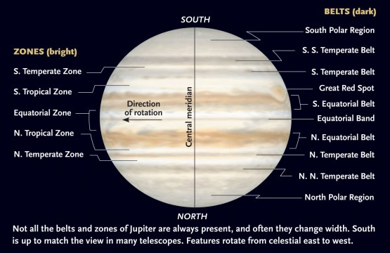 Almost any kind of Jupiter observation requires familiarity with the correct names for the various belts and zones. Here north is up; in an inverting telescope such as a Newtonian reflector, or a refractor, Schmidt-Cassegrain, or Maksutov used without a star diagonal, north will be down and east to the right. Telescopes used with a star diagonal will have north up but east and west reversed. The planet's rotation causes features to move from east (following) to west (preceding). Sky & Telescope Illustration