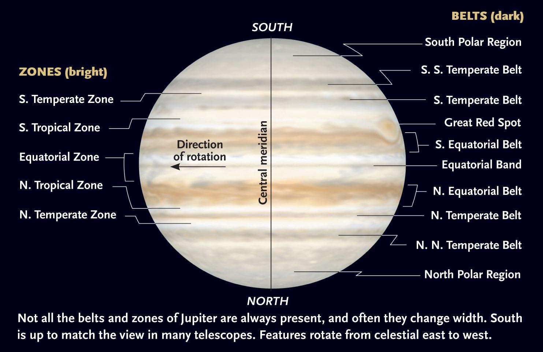 Jupiter zones and belts