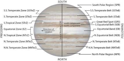 Sketch showing Jovian belts and zones
