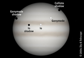 Jupiter with two moons and three shadows on its face