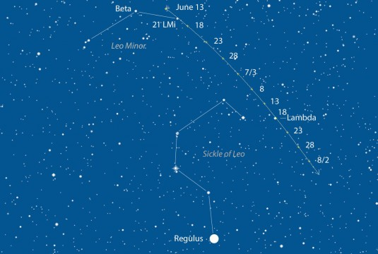Comet PanSTARRS (C/2012 K1) spends mid-June in Leo Minor near the 4.5-magnitude star 21 Leo Minoris before gliding over the Sickle of Leo, highlighted by the 1st-magnitude star Regulus. Comet positions are shown for 10:30 p.m. EDT every five days from June 13th through August 2nd. Click to enlarge and print out for use at the telescope. Source: Chris Marriott's SkyMap