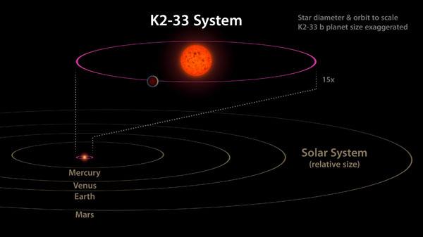 K2-33 System